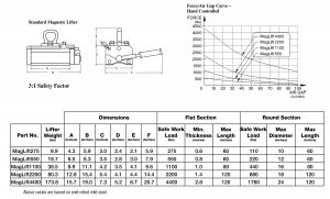 Hand Controlled Magnetic Lifter - Specs Sheet - Bunting - Elk Grove Village - BuyMagnets